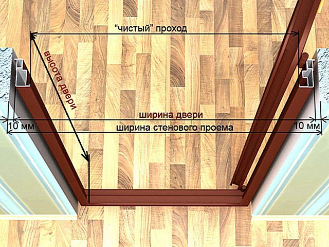 Scheme of the main dimensions of interior doors