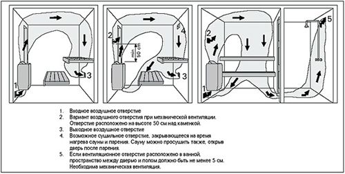 How to make the ventilation in the bath