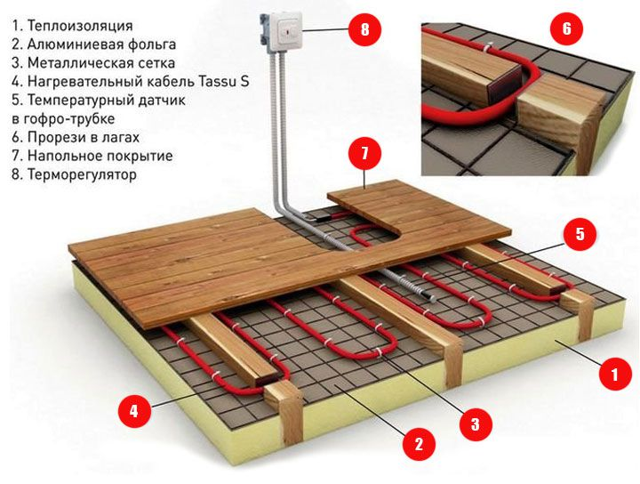 Cable floor heating