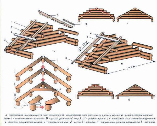 The construction of the roof to the rafters male with naslonnymi