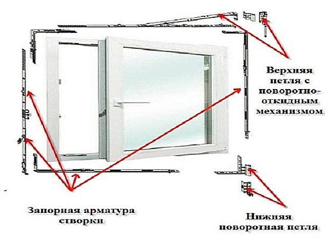 The main components of PVC windows to be adjusted