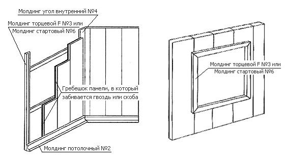 Scheme of installation of PVC panels