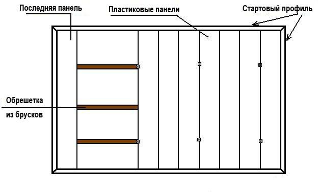 Installation diagram of a false ceiling made ​​of PVC panels