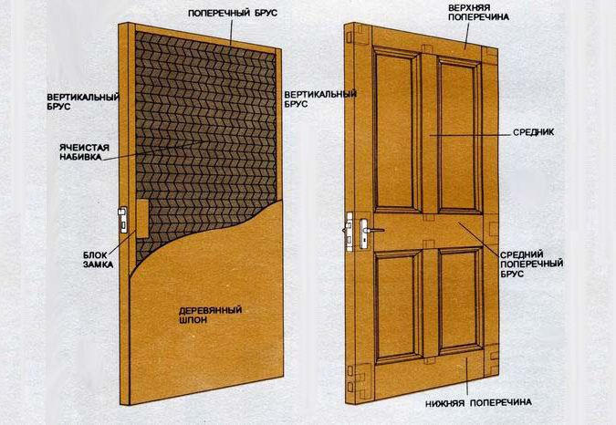 Types of panels for wooden doors