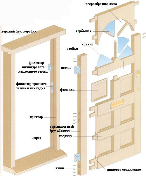 The circuit assembly of wooden interior door