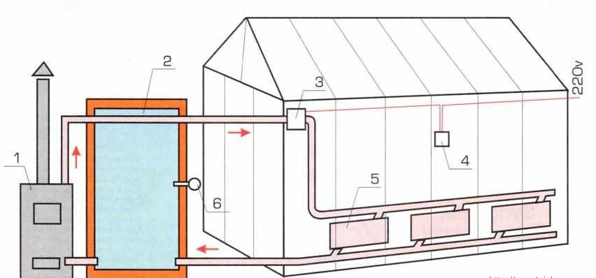 Driving heating greenhouses : 1 - heating boiler;2 - Tank - thermos ;3 - circulation pump ;4 - switch controller ;5 - registers ;6 - thermocouple