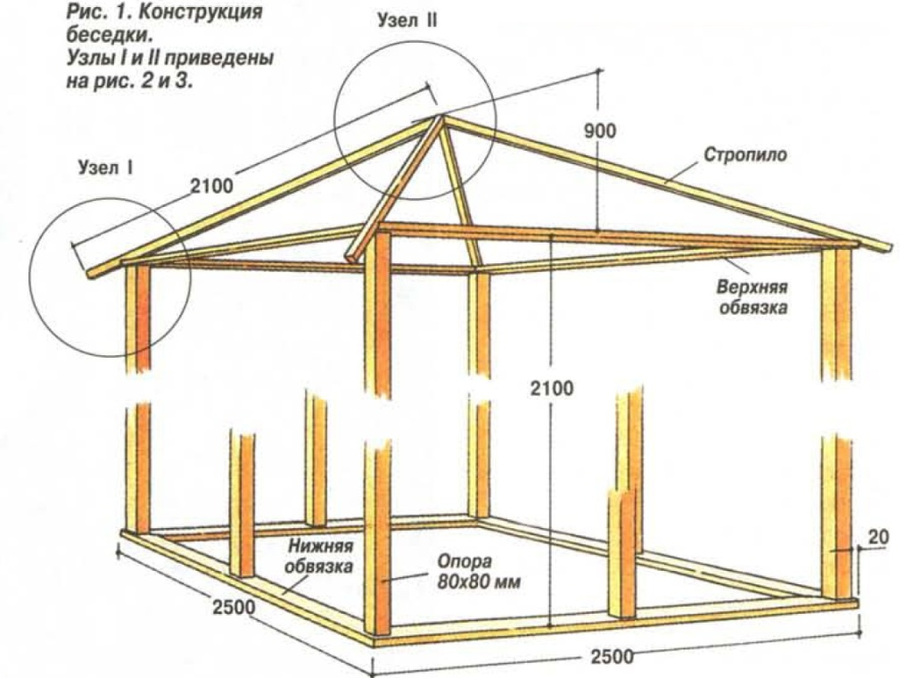 The design of the gazebo