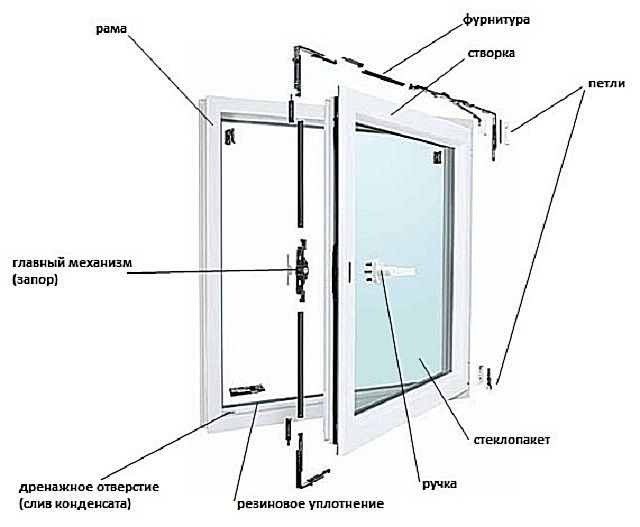 Location hardware elements in window construction