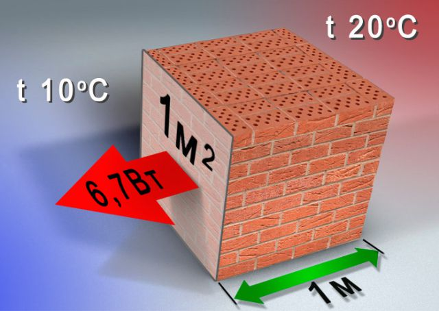 Thermal energy is transferred from the hotter side of the wall colder in proportion to the thermal conductivity coefficient