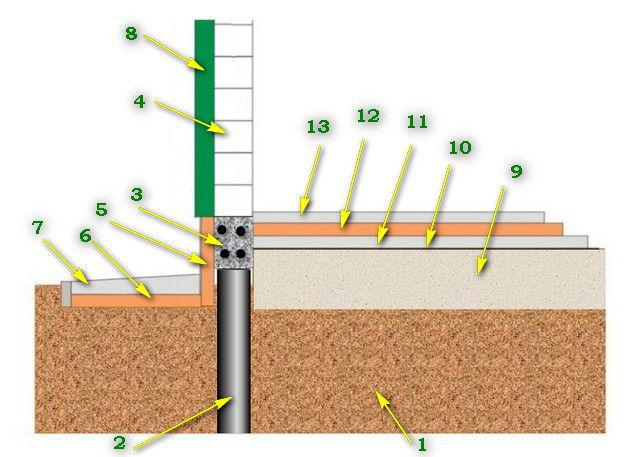 The first version of the insulation of the pile foundation with reinforced concrete raft foundation