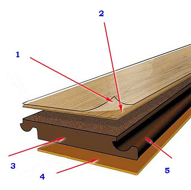 Basic laminated panel structure