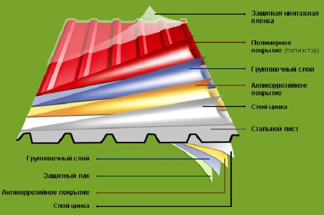 The layered structure of the high-quality corrugated board