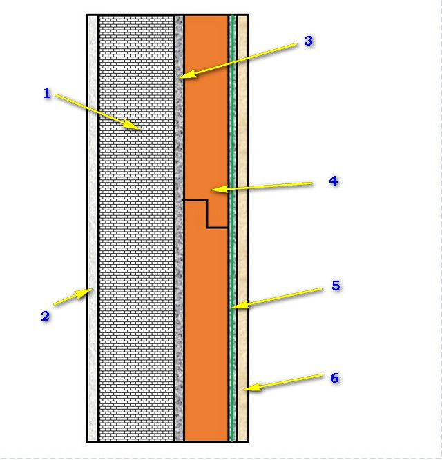 The approximate scheme of insulation of facade walls