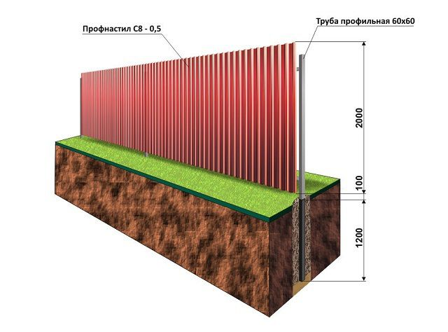 An exemplary diagram of the installation of the fence