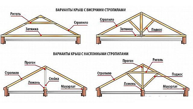Variety of roof systems