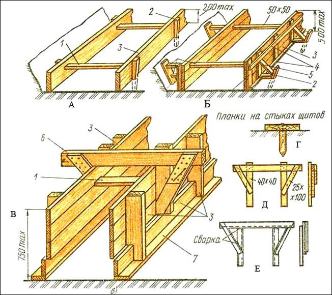 Plans for calculating the parameters of formwork