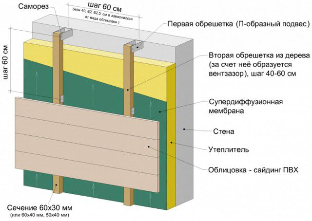 The scheme of the facade insulation with installation battens on metal hangers