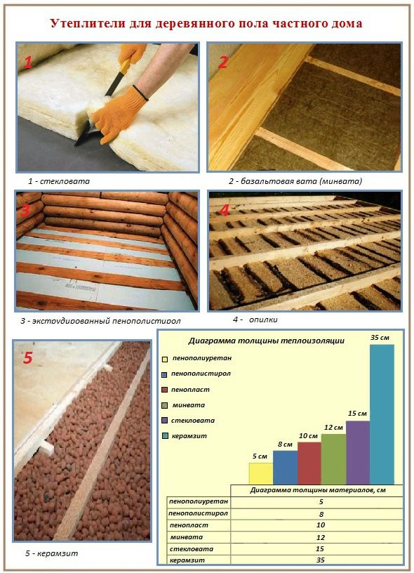 Insulation materials for wooden house