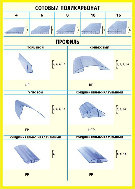 Types of polycarbonate profiles