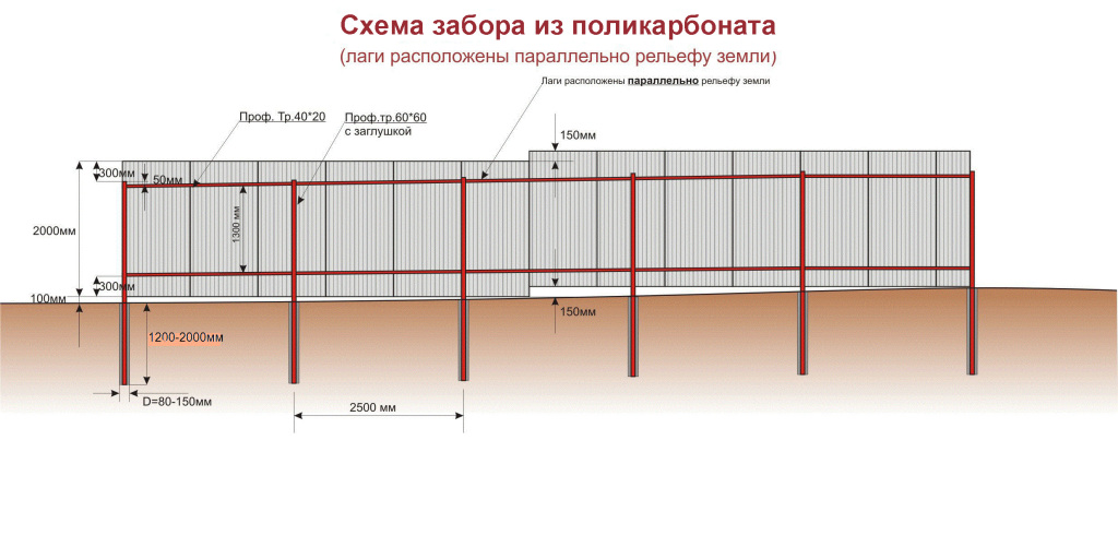 Installation diagram of a fence made ​​of polycarbonate