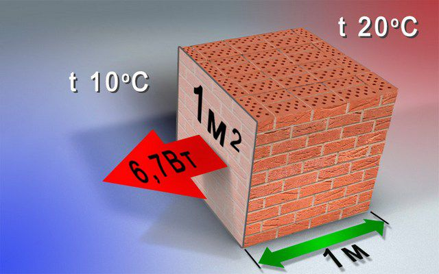 The physical meaning of the thermal conductivity on the example of brickwork
