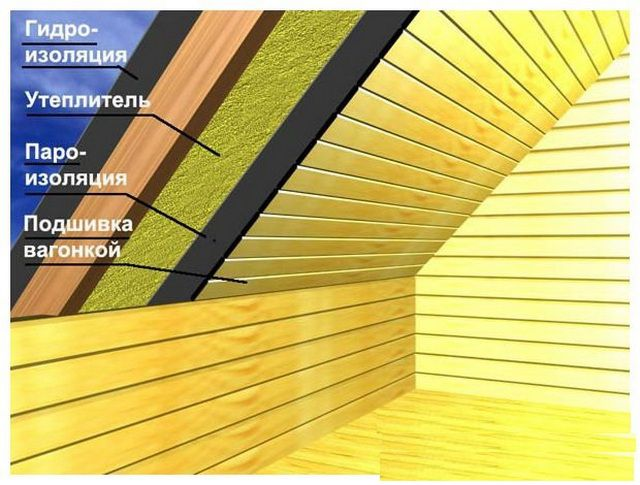 The total concept of the roof insulation