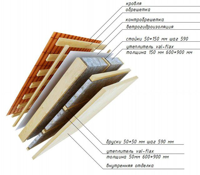 Thermal insulation of the roof in two layers