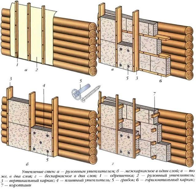 Possible schemes of mineral wool insulation of a wooden house