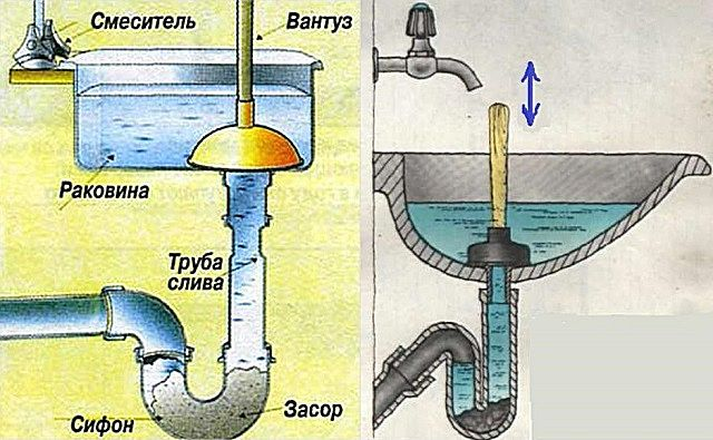The operating principle of plunger - water hammer produced by them affects the blockage from the place