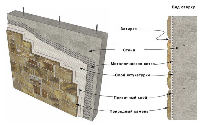 Interior decoration decorative stone walls , an exemplary diagram