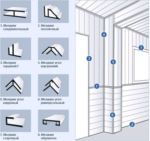 Available editions of fittings for plastic panels