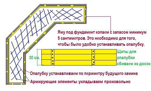 Construction of foundation