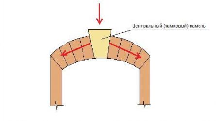 How to make the arch
