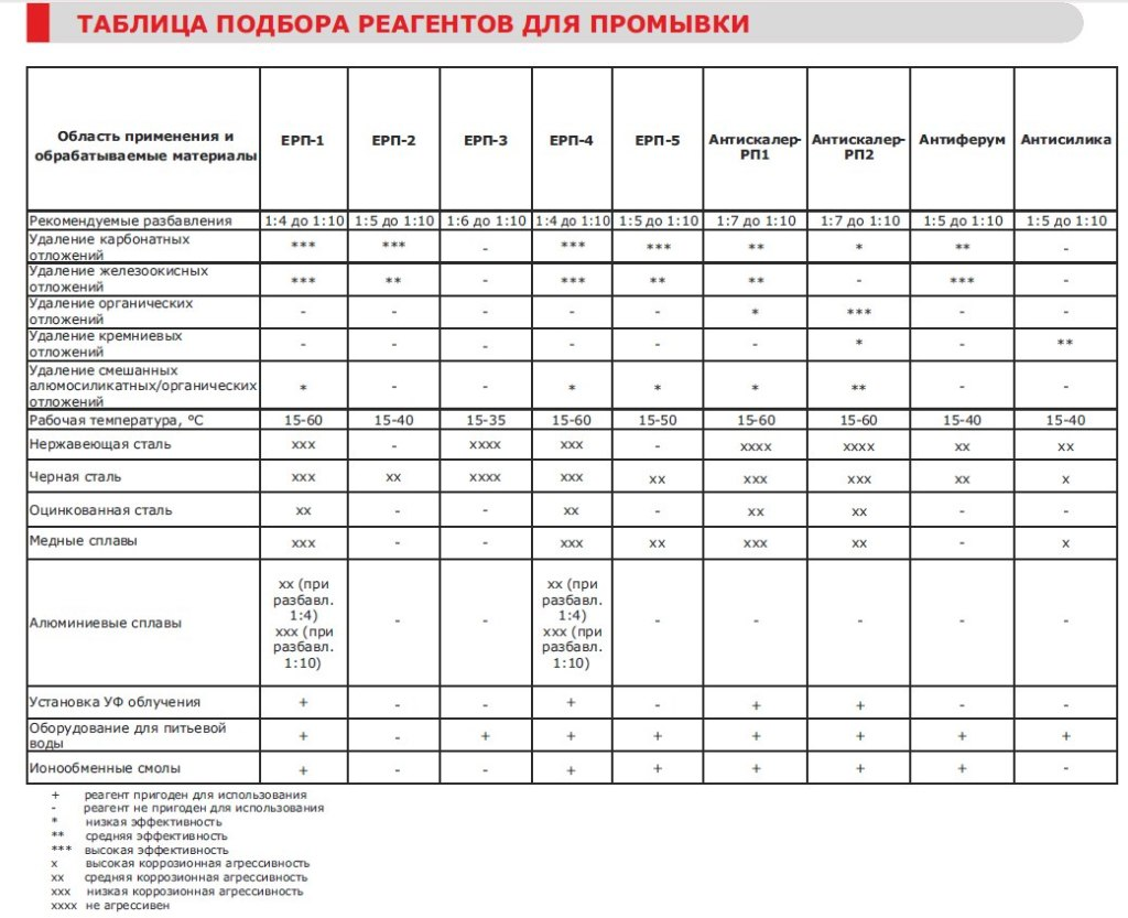 Table selection of reagents for washing, heating system