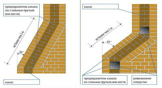 Chimney made ​​of bricks