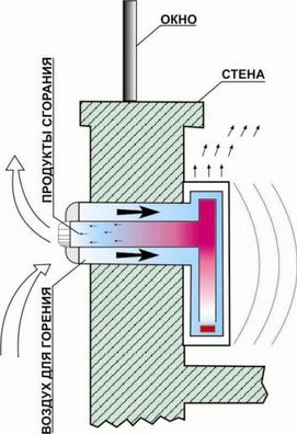 The principle of the coaxial chimney