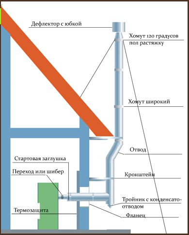 The scheme of installation of gas chimney