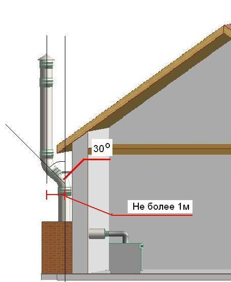 Location of smoke outlets for gas boilers