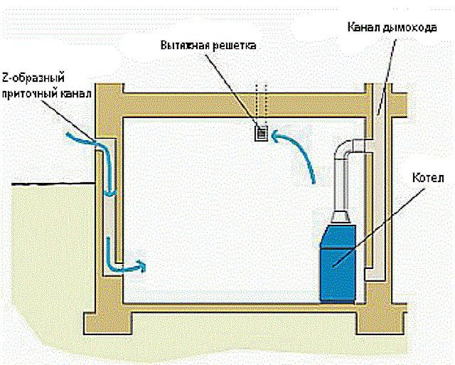 Ventilation in the boiler room , the equipped in the basement or semi-basement