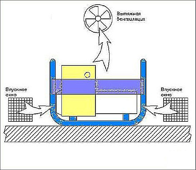 The general scheme of mechanical ventilation in the boiler room