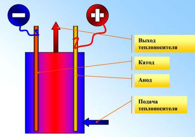 The anode and cathode are reversed every 50 seconds