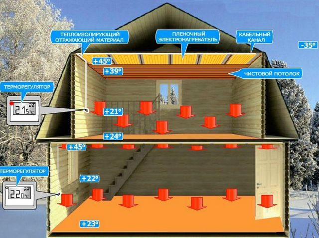 PLEN heating system capable of optimally distribute the most comfortable temperature in the areas of the house