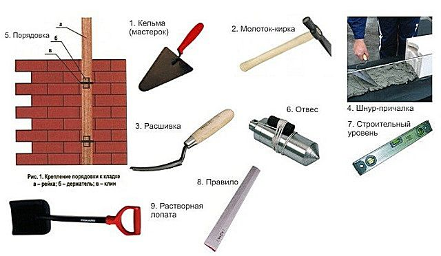 Basic tools for kiln works