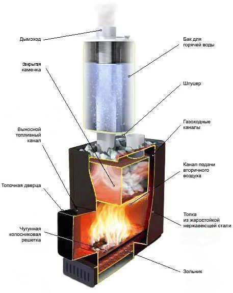 Drawing the metal furnace