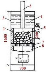 The design of the furnace