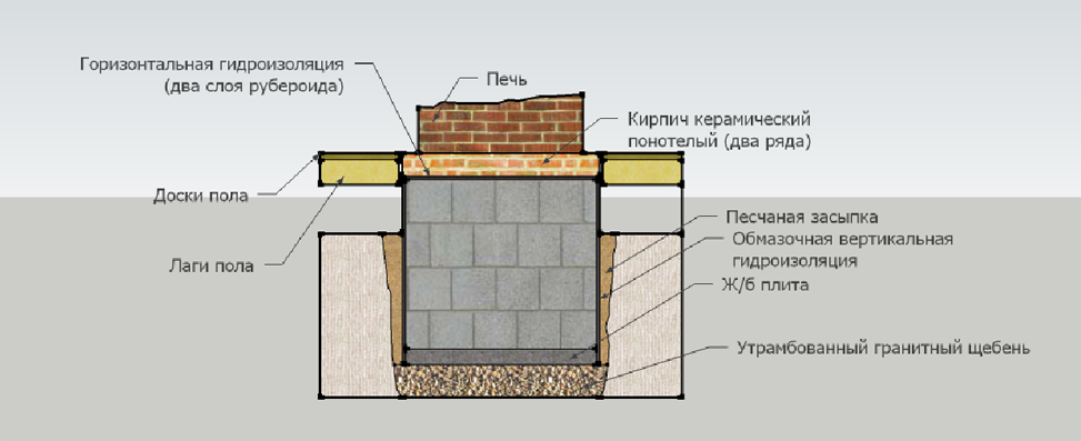 The foundation under the fireplace
