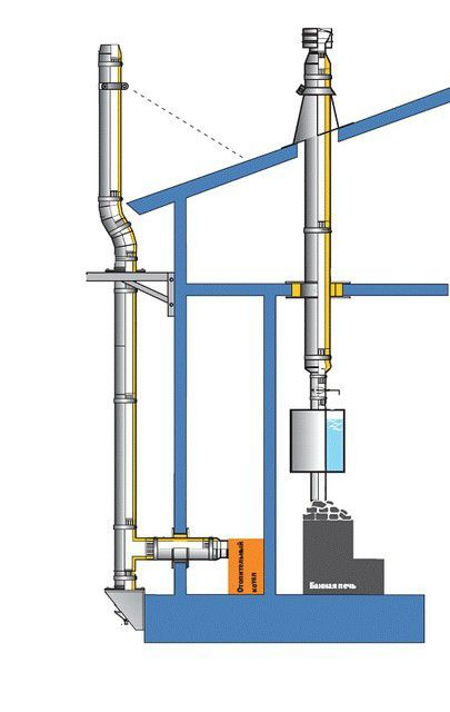 The basic scheme of allocation of the chimney sandwich - both inside and outside the building