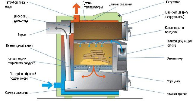 Structure and working principle of pyrolysis boiler