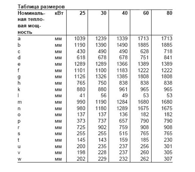 Table of correspondence generated power boiler sizes
