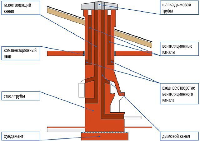 Masonry chimneys can be a complex channel configuration